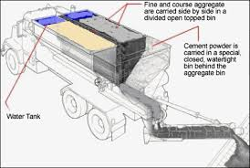 Costing of Production and Delivery of Ready Mix Concrete