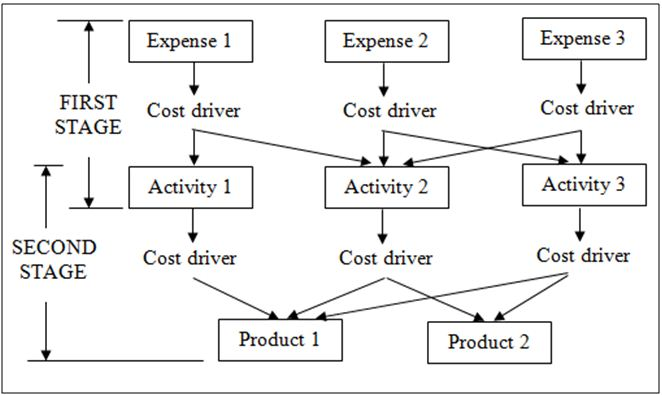 Relationship among expense categories, activities, and products