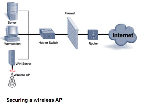 Securing a wireless AP
