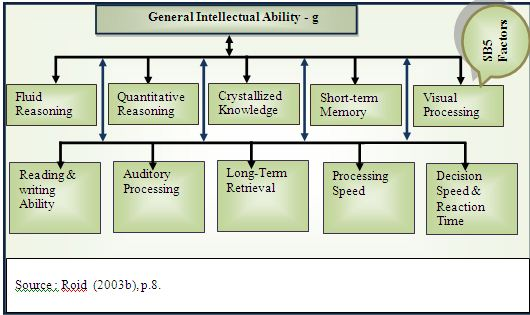 The Structure of Cognitive Abilities.