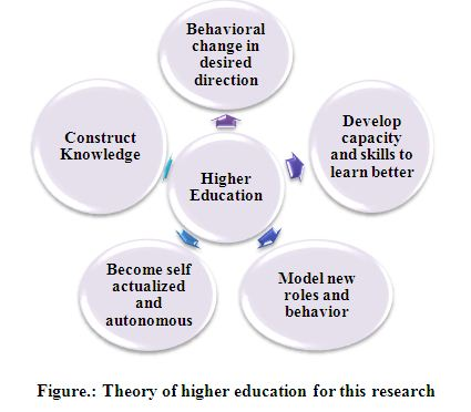 Theory of higher education