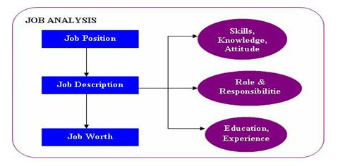 compensation management on exim bank Essay on compensation management on exim bank   internship report on  compensation management introduction human resource is the most vital resource for any organization it is responsible for each and every decision taken, each and every work done and each and every result.
