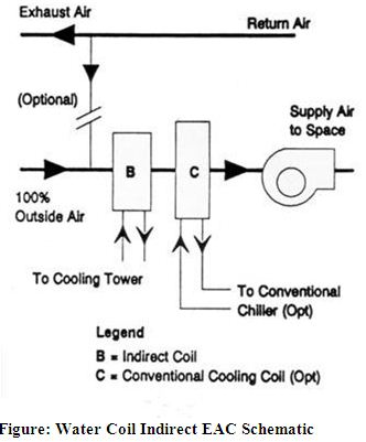 Water Coil Indirect EAC Schematic