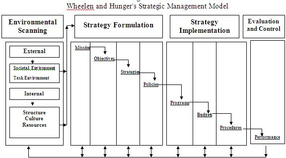 Wheelen and Hunger's Strategic Management Model2