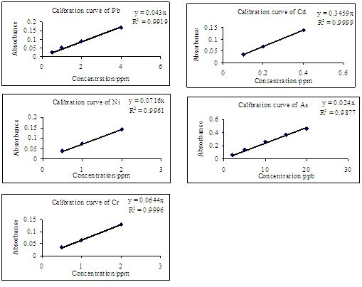 calibration curves5