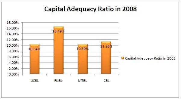 capital ad2