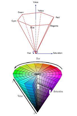 Fuzzy Logic Based Image Retrieval System