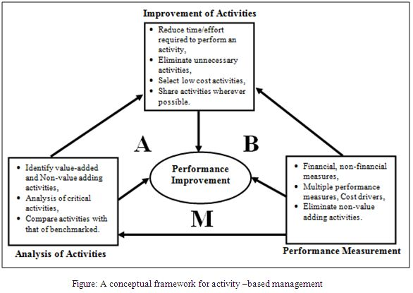 conceptual framework for activity –based management