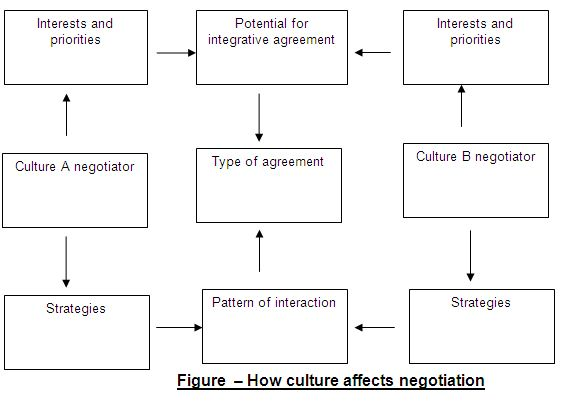cross cultural negotiation Culture culture is the most important variable affecting international negotiations and the values and norms that are encompassed by culture can affect negotiations (international negotiating, 2005.