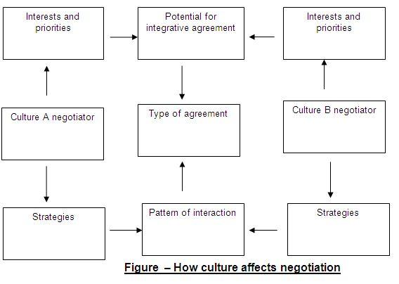 culture effect