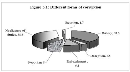 different forms of corruption