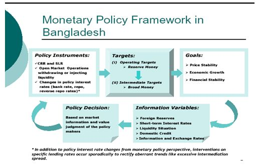 assignment on economic condition of bangladesh