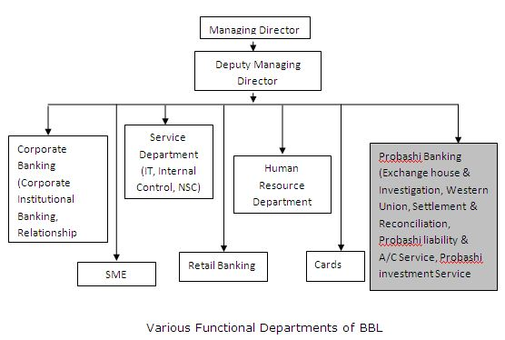 functional department
