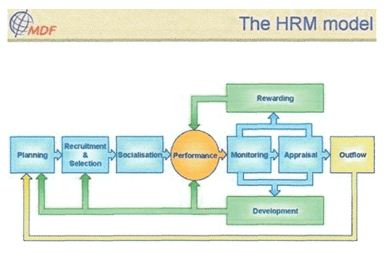 HRM Practices Banking Sector of Bangladesh