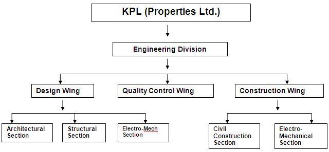 kpl properties