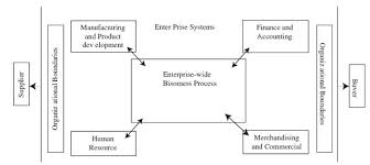 Management System of Bangladesh Garments Industry