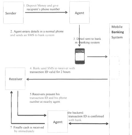 Project Report on Mobile Banking
