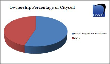 ownership citycell