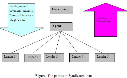 loan syndication The process of involving several different lenders in providing various portions of a loan loan syndication most often occurs in situations where a borrower requires.