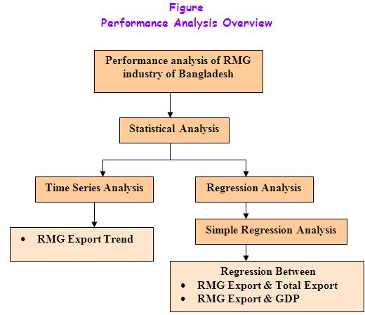 Performance analysis of Prime Textile and Spinning Mills