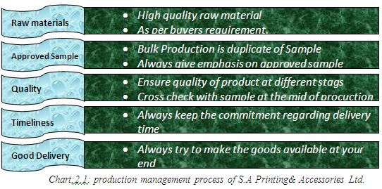 Performance Appraisal System of SA Printing Limited