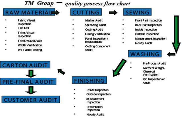 quality process flow chart