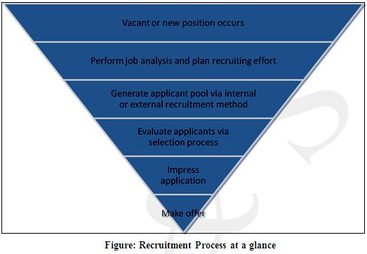 Recruitment And Selection Procedures Of Ric Assignment Point