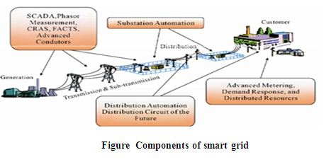 Thesis Report on Study of Smart Grid and its Potential