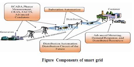 Study on Smart Grid