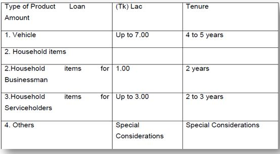 type of product loan