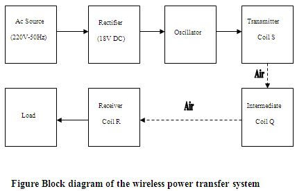block diagram of wireless power transmission – readingrat, Wiring block