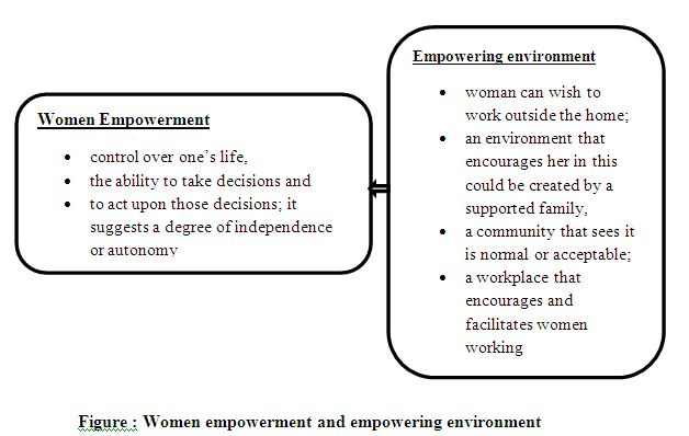 thesis on women empowerment