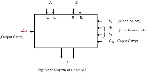 Design and Implementation of 2 Bit ALU Using Logic Unit