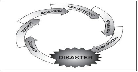 Disasters Management Systems in Bangladesh
