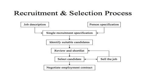 Report on Recruitment and Selection Procedures of RIC