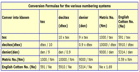 Assignment on Yarn Count Measuring System