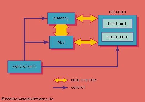 Lecture on Basic Computer Organization