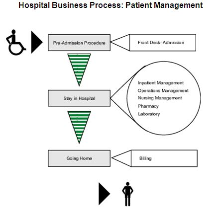 Designing a Computer Aided Hospital Management System
