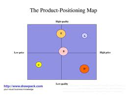 Report on Product Positioning Biscuit Industry In Dhaka City