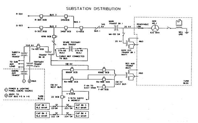 Uttara Grid Substation Operation and Protection System of DESCO