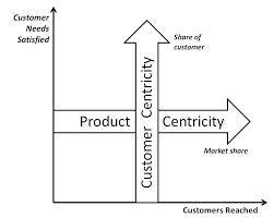 Advertising and Product Quality Relationship with Sales