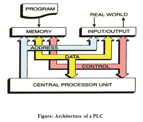 Programmable Logic Controller Circuits Using Digital Logic Design