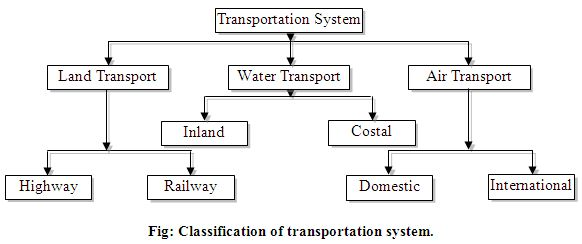 Report on Problems of Water Transport in Bangladesh