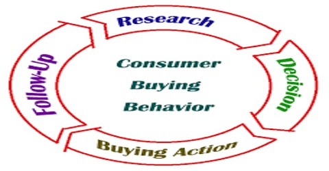 Report on Consumption Behavior Analysis of a Family