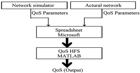 Network Simulator Modifying NS2 for Evaluating QoS Parameters