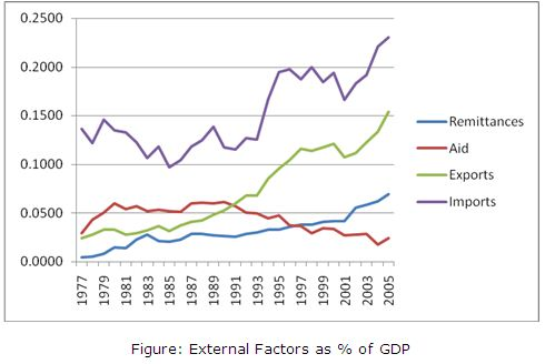 Analysis of Economic Growth and External Sector Behavior