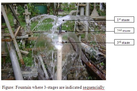 Construction and Observation of three Stage Water Fountain