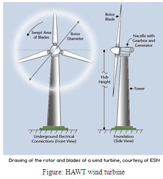 Project Report on Generation of Electricity by Wind Energy