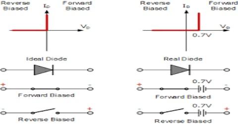 Development of Improved I-V Characteristics Models
