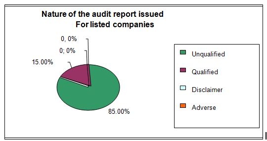 Nature of the Audit Report of Listed Companies in Bangladesh